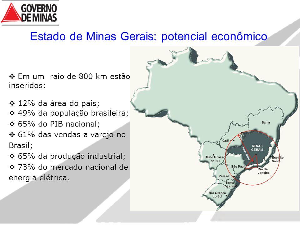  Em um raio de 800 km estão inseridos:  12% da área do país;  49% da população brasileira;  65% do PIB nacional;  61% das vendas a varejo no Brasil;  65% da produção industrial;  73% do mercado nacional de energia elétrica.