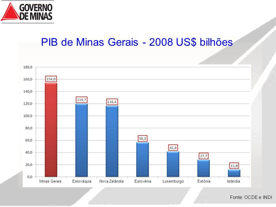 PIB de Minas Gerais - 2008 US$ bilhões Fonte: OCDE e INDI Minas Gerais Eslováquia Nova Zelândia Eslovênia Luxemburgo Estônia Islândia