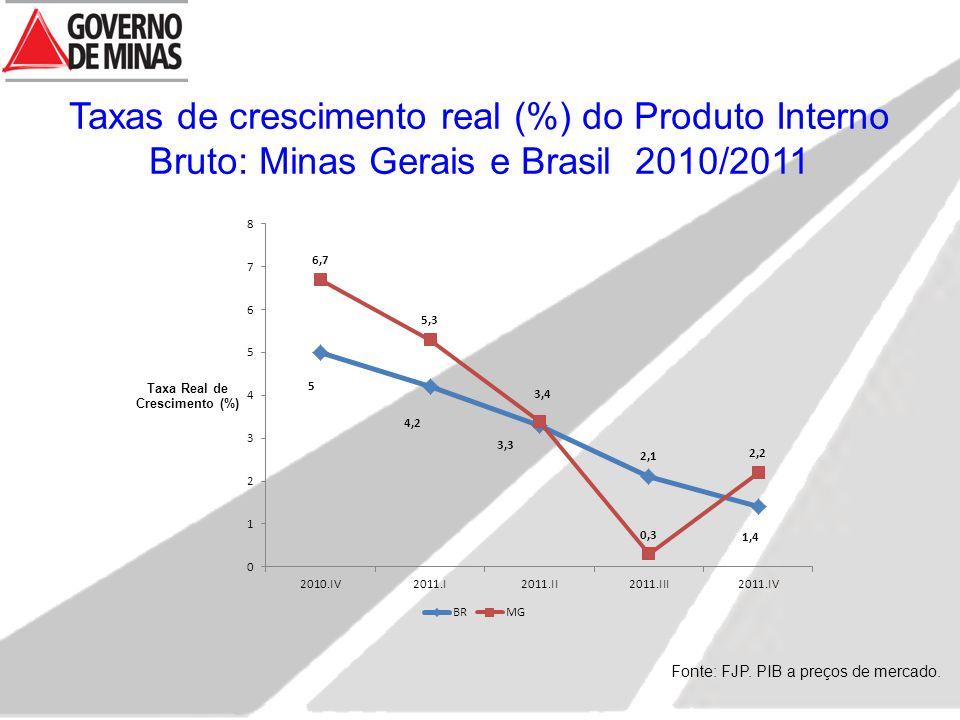 Taxas de crescimento real (%) do Produto Interno Bruto: Minas Gerais e Brasil 2010/2011 Fonte: FJP. PIB a preços de mercado.