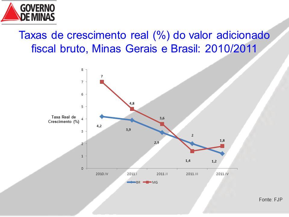 Taxas de crescimento real (%) do valor adicionado fiscal bruto, Minas Gerais e Brasil: 2010/2011 Fonte: FJP