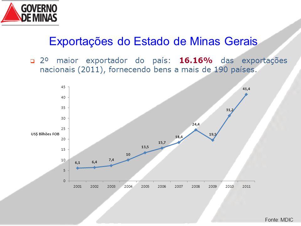 Fonte: MDIC Exportações do Estado de Minas Gerais  2º maior exportador do país: 16.16% das exportações nacionais (2011), fornecendo bens a mais de 19