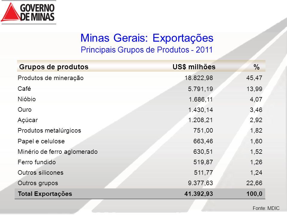 Fonte: MDIC Minas Gerais: Exportações Principais Grupos de Produtos - 2011 Grupos de produtosUS$ milhões % Produtos de mineração18.822,9845,47 Café5.791,1913,99 Nióbio1.686,114,07 Ouro1.430,143,46 Açúcar1.208,212,92 Produtos metalúrgicos751,001,82 Papel e celulose663,461,60 Minério de ferro aglomerado630,511,52 Ferro fundido519,871,26 Outros silicones 511,771,24 Outros grupos9.377,6322,66 Total Exportações41.392,93100,0
