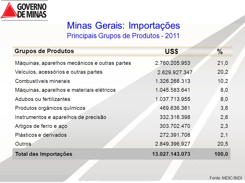 Minas Gerais: Importações Principais Grupos de Produtos - 2011 Grupos de Produtos US$% Fonte: MDIC/INDI Máquinas, aparelhos mecânicos e outras partes2.760.205.95321,0 Veículos, acessórios e outras partes 2.629.927.347 20,2 Combustíveis minerais1.326.268.31310,2 Máquinas, aparelhos e materiais elétricos1.045.583.6418,0 Adubos ou fertilizantes1.037.713.9558,0 Produtos orgânicos químicos469.636.3613,6 Instrumentos e aparelhos de precisão332.316.3982,6 Artigos de ferro e aço303.702.4702,3 Plásticos e derivados272.391.7082,1 Outros2.849.396.92720,5 Total das Importações13.027.143.073100,0