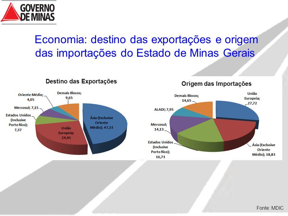 Fonte: MDIC Economia: destino das exportações e origem das importações do Estado de Minas Gerais Destino das Exportações Origem das Importações abcdefghiabcdefghi abcdefghiabcdefghi