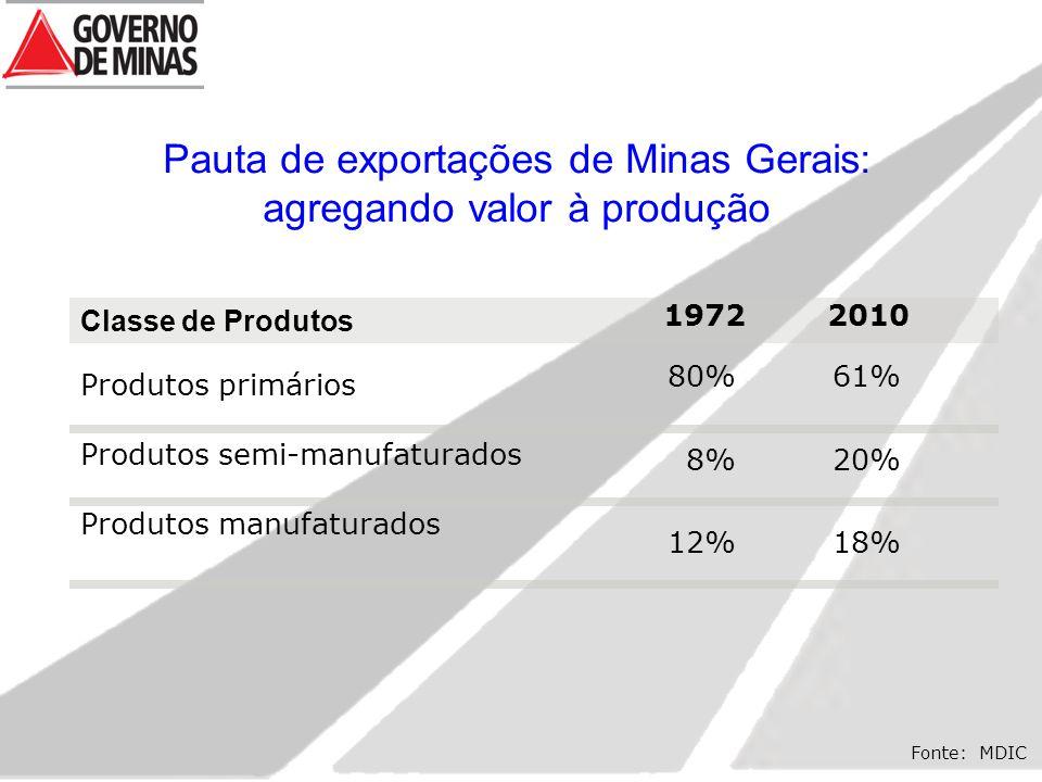 Fonte: MDIC Classe de Produtos Produtos primários Produtos semi-manufaturados Produtos manufaturados 1972 2010 80% 8% 12% 61% 20% 18% Pauta de exportações de Minas Gerais: agregando valor à produção