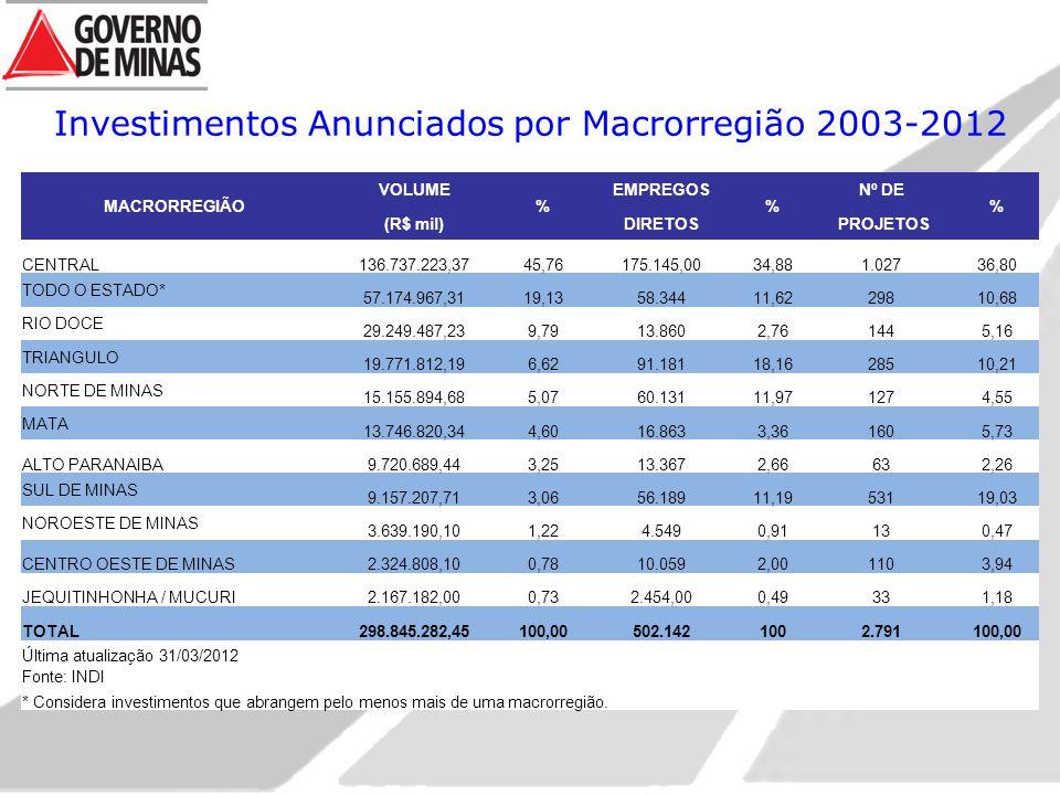 Investimentos Anunciados por Macrorregião 2003-2012 MACRORREGIÃO VOLUME % EMPREGOS % Nº DE % (R$ mil)DIRETOS PROJETOS CENTRAL136.737.223,3745,76175.145,0034,881.02736,80 TODO O ESTADO* 57.174.967,3119,1358.34411,6229810,68 RIO DOCE 29.249.487,239,7913.8602,761445,16 TRIANGULO 19.771.812,196,6291.18118,1628510,21 NORTE DE MINAS 15.155.894,685,0760.13111,971274,55 MATA 13.746.820,344,6016.8633,361605,73 ALTO PARANAIBA9.720.689,443,2513.3672,66632,26 SUL DE MINAS 9.157.207,713,0656.18911,1953119,03 NOROESTE DE MINAS 3.639.190,101,224.5490,91130,47 CENTRO OESTE DE MINAS2.324.808,100,7810.0592,001103,94 JEQUITINHONHA / MUCURI2.167.182,000,732.454,000,49331,18 TOTAL298.845.282,45100,00502.1421002.791100,00 Última atualização 31/03/2012 Fonte: INDI * Considera investimentos que abrangem pelo menos mais de uma macrorregião.