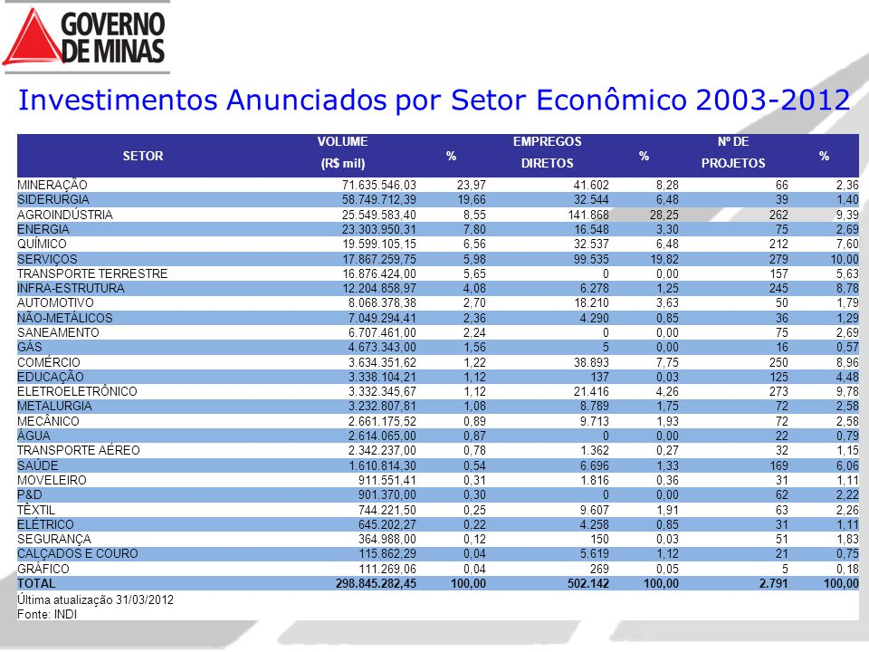 Investimentos Anunciados por Setor Econômico 2003-2012 SETOR VOLUME % EMPREGOS % Nº DE % (R$ mil)DIRETOSPROJETOS MINERAÇÃO71.635.546,0323,9741.6028,28