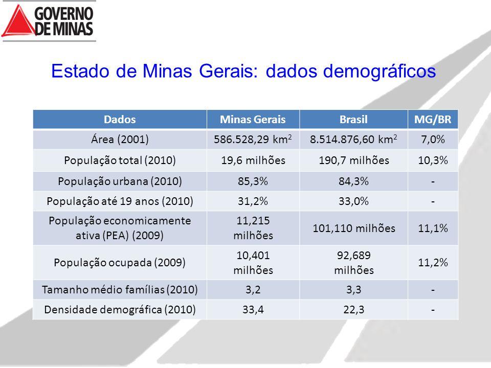 Estado de Minas Gerais: dados demográficos DadosMinas GeraisBrasilMG/BR Área (2001)586.528,29 km 2 8.514.876,60 km 2 7,0% População total (2010)19,6 milhões190,7 milhões10,3% População urbana (2010)85,3%84,3%- População até 19 anos (2010)31,2%33,0%- População economicamente ativa (PEA) (2009) 11,215 milhões 101,110 milhões11,1% População ocupada (2009) 10,401 milhões 92,689 milhões 11,2% Tamanho médio famílias (2010)3,23,3- Densidade demográfica (2010)33,422,3-