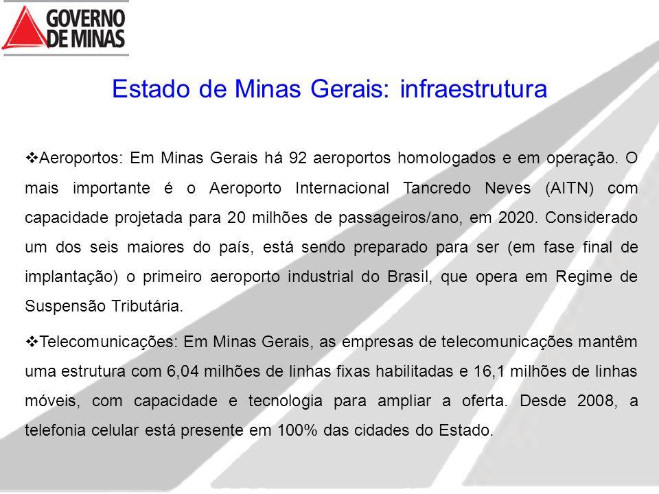  Aeroportos: Em Minas Gerais há 92 aeroportos homologados e em operação. O mais importante é o Aeroporto Internacional Tancredo Neves (AITN) com capa