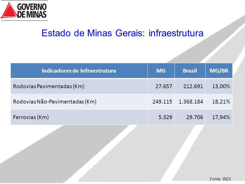 Indicadores de InfraestruturaMGBrasilMG/BR Rodovias Pavimentadas (Km)27.657212.69113,00% Rodovias Não-Pavimentadas (Km)249.1151.368.18418,21% Ferrovias (Km)5.32929.70617,94% Fonte: INDI