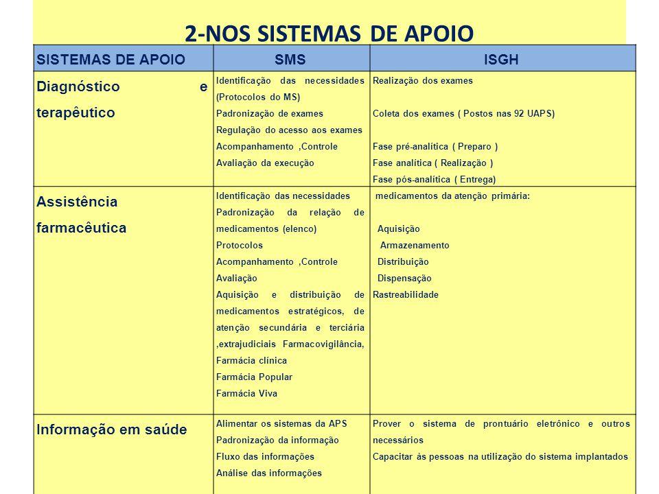 2-NOS SISTEMAS DE APOIO SISTEMAS DE APOIOSMSISGH Diagnóstico e terapêutico Identificação das necessidades (Protocolos do MS) Padronização de exames Re