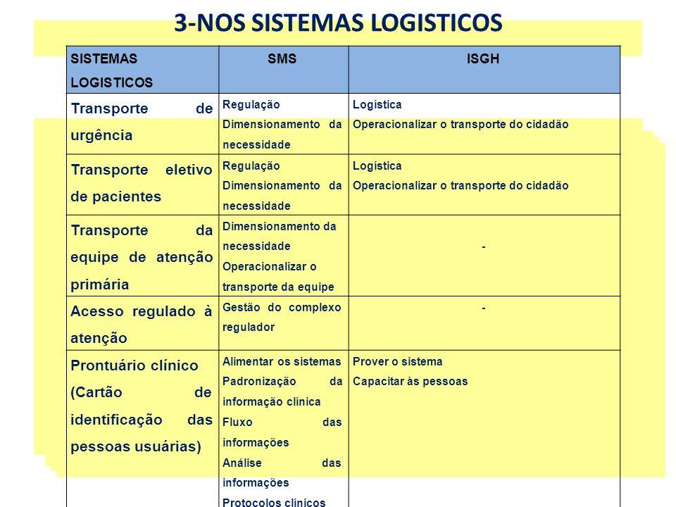 3-NOS SISTEMAS LOGISTICOS SISTEMAS LOGISTICOS SMSISGH Transporte de urgência Regulação Dimensionamento da necessidade Logística Operacionalizar o tran