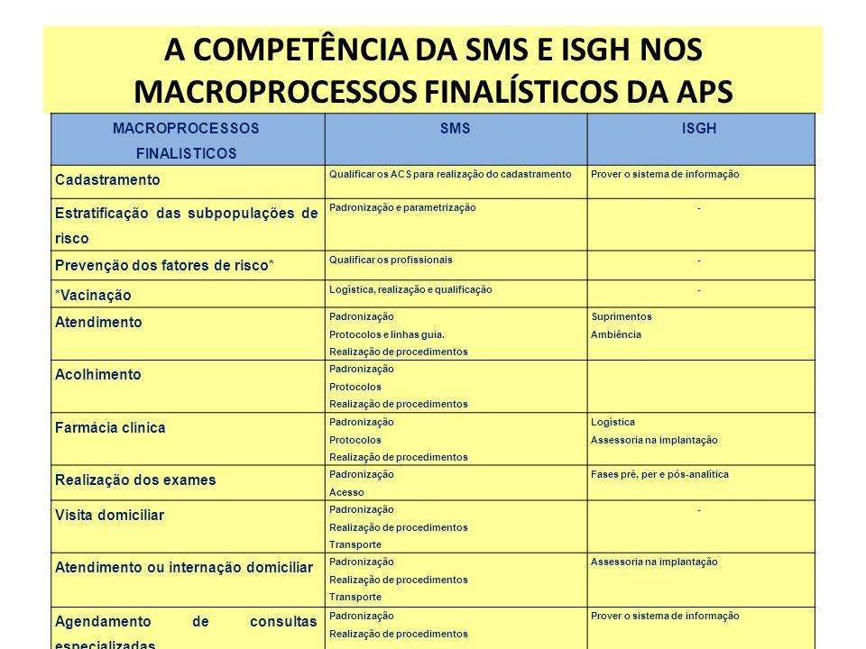 A COMPETÊNCIA DA SMS E ISGH NOS MACROPROCESSOS FINALÍSTICOS DA APS MACROPROCESSOS FINALISTICOS SMSISGH Cadastramento Qualificar os ACS para realização