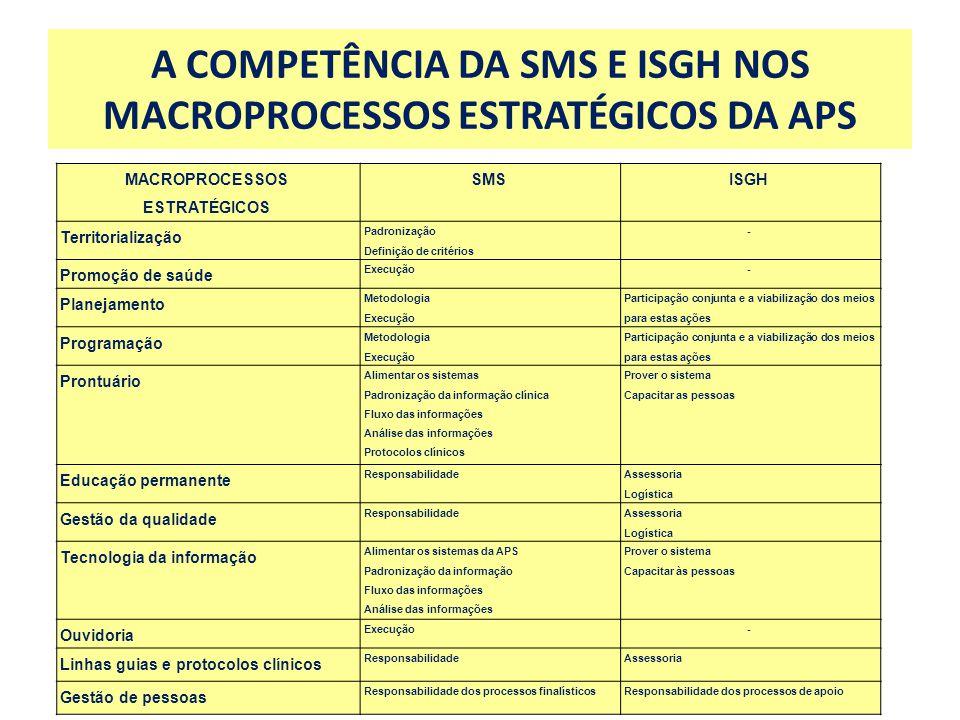 A COMPETÊNCIA DA SMS E ISGH NOS MACROPROCESSOS ESTRATÉGICOS DA APS MACROPROCESSOS ESTRATÉGICOS SMSISGH Territorialização Padronização Definição de cri