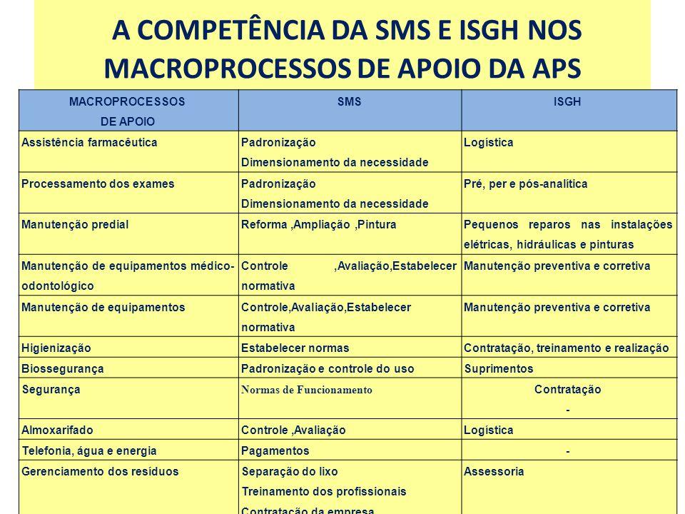 A COMPETÊNCIA DA SMS E ISGH NOS MACROPROCESSOS DE APOIO DA APS MACROPROCESSOS DE APOIO SMSISGH Assistência farmacêutica Padronização Dimensionamento d