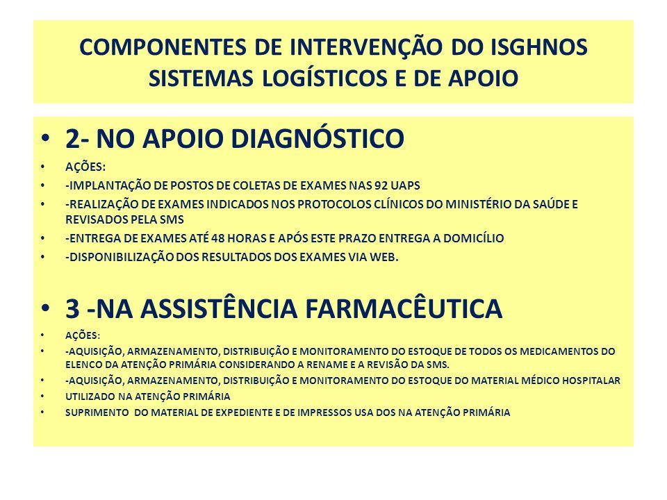 COMPONENTES DE INTERVENÇÃO DO ISGHNOS SISTEMAS LOGÍSTICOS E DE APOIO 2- NO APOIO DIAGNÓSTICO AÇÕES: -IMPLANTAÇÃO DE POSTOS DE COLETAS DE EXAMES NAS 92