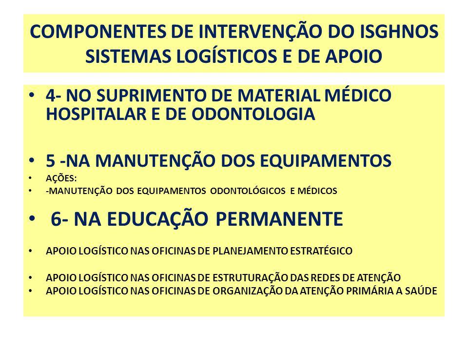 COMPONENTES DE INTERVENÇÃO DO ISGHNOS SISTEMAS LOGÍSTICOS E DE APOIO 4- NO SUPRIMENTO DE MATERIAL MÉDICO HOSPITALAR E DE ODONTOLOGIA 5 -NA MANUTENÇÃO