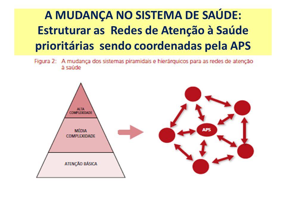 Implantação das Redes de Atenção a Saúde prioritárias, considerando os indicadores epidemiológicos.