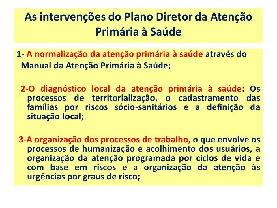 As intervenções do Plano Diretor da Atenção Primária à Saúde os problemas se manifestam : 1- A normalização da atenção primária à saúde através do Man