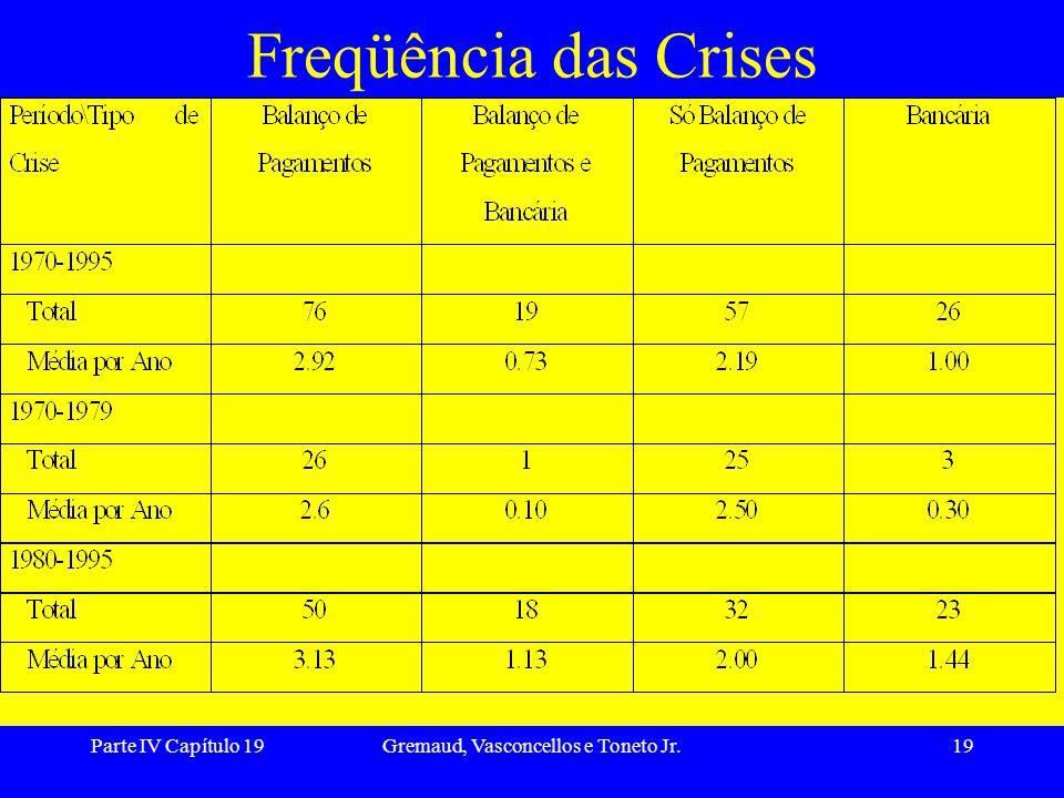 Parte IV Capítulo 19Gremaud, Vasconcellos e Toneto Jr.19 Freqüência das Crises