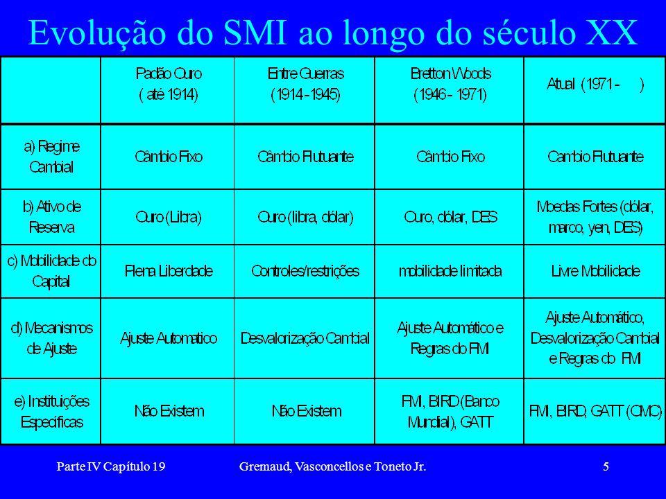 Parte IV Capítulo 19Gremaud, Vasconcellos e Toneto Jr.5 Evolução do SMI ao longo do século XX
