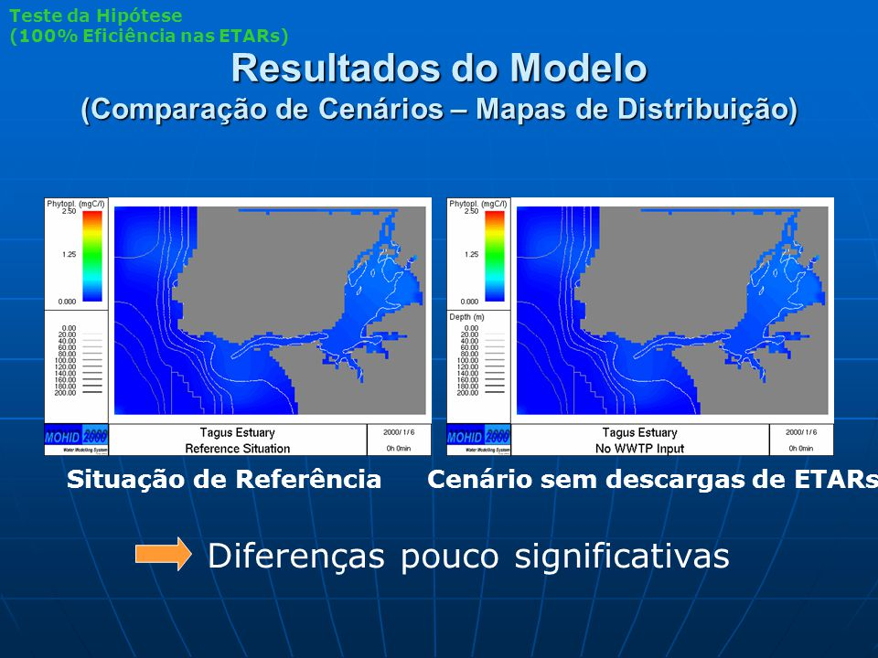 Resultados do Modelo (Comparação de Cenários – Mapas de Distribuição) Teste da Hipótese (100% Eficiência nas ETARs) Situação de ReferênciaCenário sem descargas de ETARs Diferenças pouco significativas