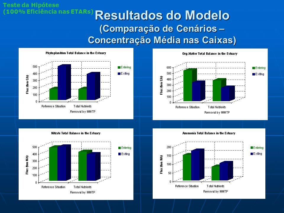Resultados do Modelo (Comparação de Cenários – Concentração Média nas Caixas) Teste da Hipótese (100% Eficiência nas ETARs)