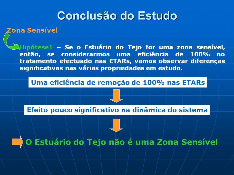 Conclusão do Estudo Zona Sensível Hipótese1 – Se o Estuário do Tejo for uma zona sensível, então, se considerarmos uma eficiência de 100% no tratamento efectuado nas ETARs, vamos observar diferenças significativas nas várias propriedades em estudo.