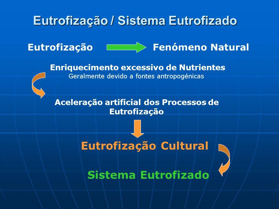Eutrofização / Sistema Eutrofizado EutrofizaçãoFenómeno Natural Enriquecimento excessivo de Nutrientes Geralmente devido a fontes antropogénicas Aceleração artificial dos Processos de Eutrofização Eutrofização Cultural Sistema Eutrofizado