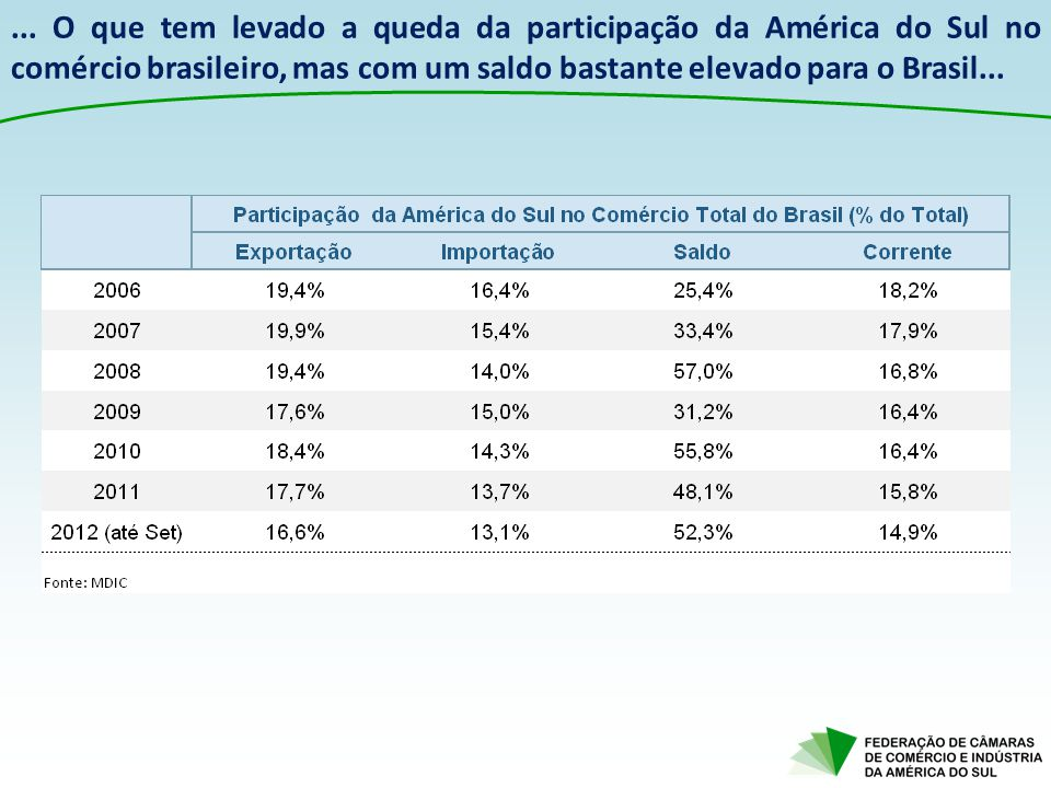 ... O que tem levado a queda da participação da América do Sul no comércio brasileiro, mas com um saldo bastante elevado para o Brasil...
