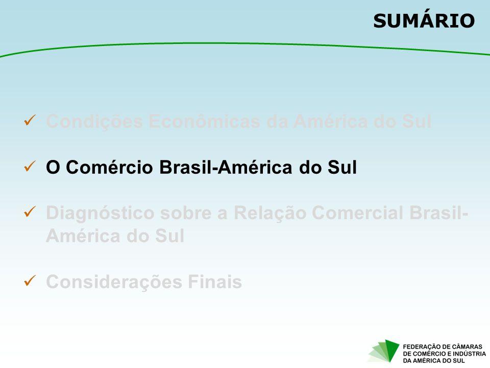 Entretanto, a demanda de países como China e Índia reestruturaram a pauta de Exportação do Brasil e da Região Apesar do alívio da Restrição Externa, a pauta de exportação brasileira sofreu uma reprimarização, com os produtos básicos superando as exportações de manufaturados pós-2009.