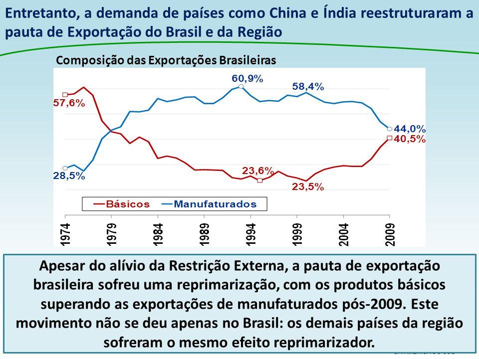Entretanto, a demanda de países como China e Índia reestruturaram a pauta de Exportação do Brasil e da Região Apesar do alívio da Restrição Externa, a