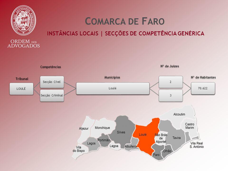 INSTÂNCIAS LOCAIS | SECÇÕES DE COMPETÊNCIA GENÉRICA C OMARCA DE F ARO Nº de Habitantes Nº de Juízes Municípios Competências Tribunal LOULÉSecção CívelDistrito de Castelo Branco259.630 Secção Criminal Loulé370.622