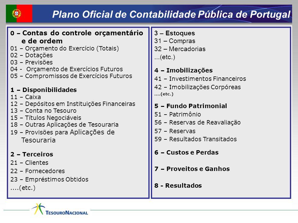 Plano Oficial de Contabilidade Pública de Portugal 0 – Contas do controle orçamentário e de ordem 01 – Orçamento do Exercício (Totais) 02 – Dotações 0