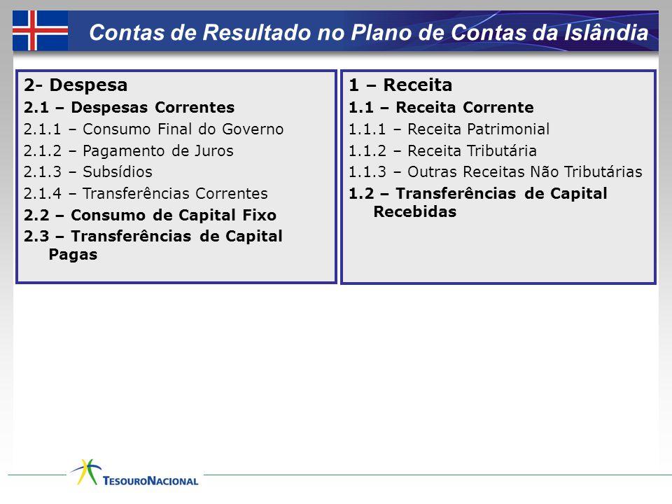 Contas de Resultado no Plano de Contas da Islândia 2- Despesa 2.1 – Despesas Correntes 2.1.1 – Consumo Final do Governo 2.1.2 – Pagamento de Juros 2.1