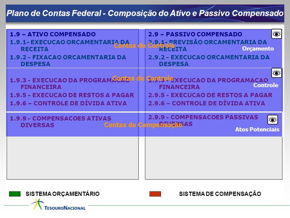 1.9 – ATIVO COMPENSADO 1.9.1- EXECUCAO ORCAMENTARIA DA RECEITA 1.9.2 - FIXACAO ORCAMENTARIA DA DESPESA 1.9.3 - EXECUCAO DA PROGRAMACAO FINANCEIRA 1.9.