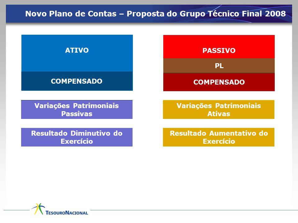 Novo Plano de Contas – Proposta do Grupo Técnico Final 2008 ATIVO PASSIVO PL COMPENSADO RECEITAS Resultado Aumentativo do Exercício DESPESAS Resultado