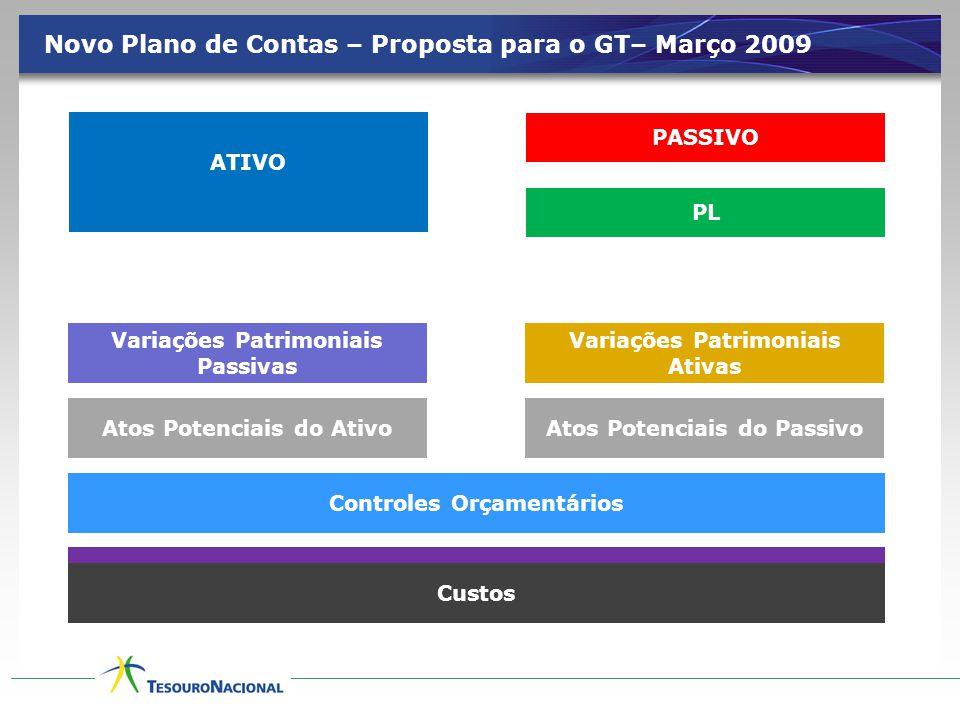 ATIVO EMBRANCO Variações Patrimoniais Ativas Variações Patrimoniais Passivas PASSIVO Atos Potenciais do PassivoAtos Potenciais do Ativo Controles Orça