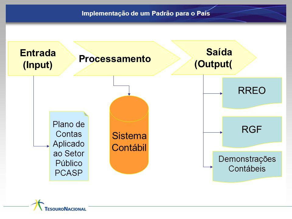 Implementação de um Padrão para o País Entrada (Input) Processamento Saída (Output( RREO RGF Demonstrações Contábeis Plano de Contas Aplicado ao Setor