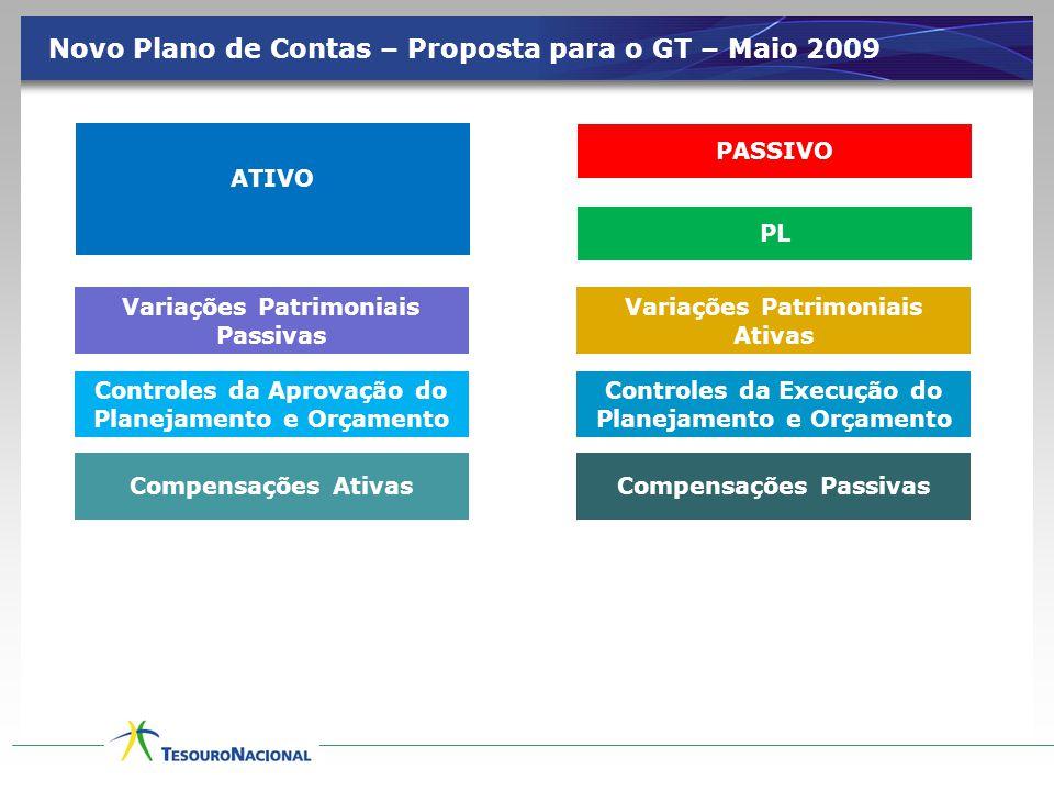 Novo Plano de Contas – Proposta para o GT – Maio 2009 ATIVO EMBRANCO Variações Patrimoniais Ativas Variações Patrimoniais Passivas PASSIVO PL Compensa