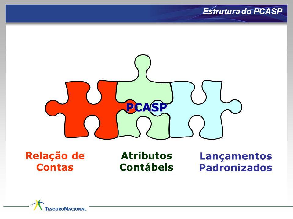 Relação de Contas Atributos Contábeis Lançamentos Padronizados PCASP Estrutura do PCASP
