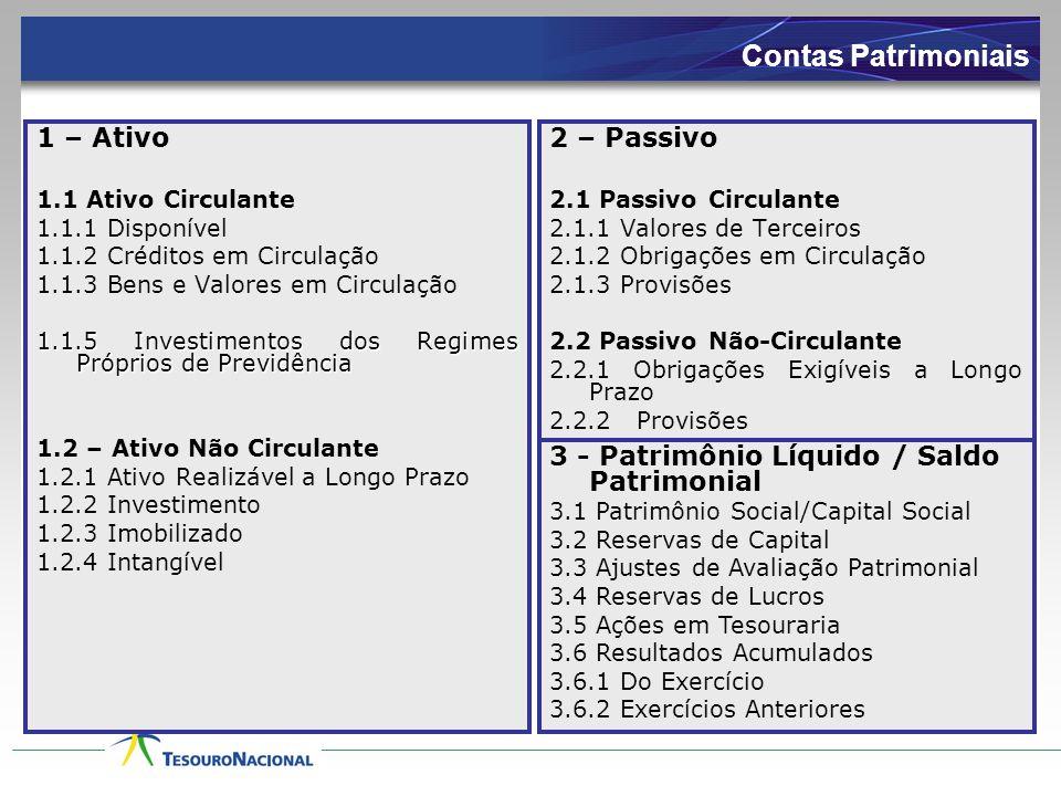 Contas Patrimoniais 1 – Ativo 1.1 Ativo Circulante 1.1.1 Disponível 1.1.2 Créditos em Circulação 1.1.3 Bens e Valores em Circulação 1.1.5 Investimento