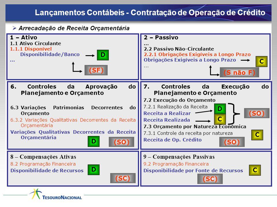 1 – Ativo 1.1 Ativo Circulante 1.1.1 Disponível Disponibilidade/Banco...  Arrecadação de Receita Orçamentária D (SF) Lançamentos Contábeis - Contrata