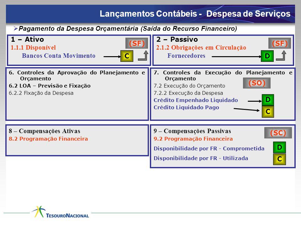 1 – Ativo 1.1.1 Disponível Bancos Conta Movimento 2 – Passivo 2.1.2 Obrigações em Circulação Fornecedores  Pagamento da Despesa Orçamentária (Saída d