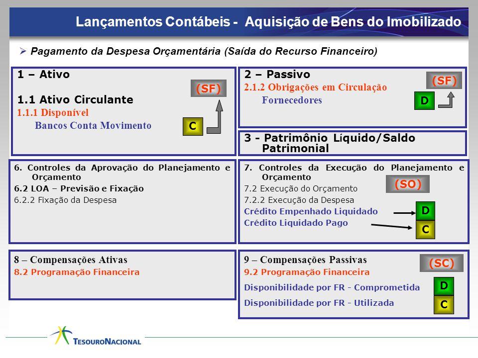 1 – Ativo 1.1 Ativo Circulante 1.1.1 Disponível Bancos Conta Movimento 2 – Passivo 2.1.2 Obrigações em Circulação Fornecedores C D (SF)  Pagamento da