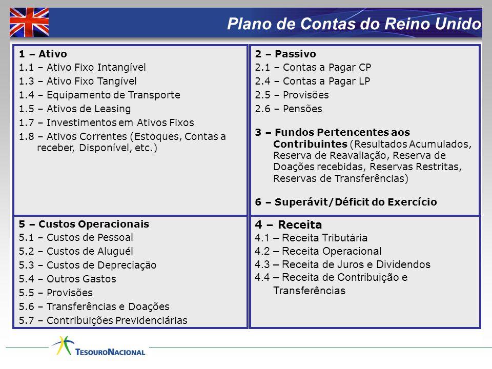 1 – Ativo 1.1 Ativo Circulante 1.1.1 Disponível Bancos Conta Movimento 2 – Passivo 2.1.2 Obrigações em Circulação Fornecedores C D (SF)  Pagamento da Despesa Orçamentária (Saída do Recurso Financeiro) 3 - Patrimônio L í quido/Saldo Patrimonial Lançamentos Contábeis - Aquisição de Bens do Imobilizado 8 – Compensações Ativas 8.2 Programação Financeira 9 – Compensações Passivas 9.2 Programação Financeira Disponibilidade por FR - Comprometida Disponibilidade por FR - Utilizada D C (SC) 7.
