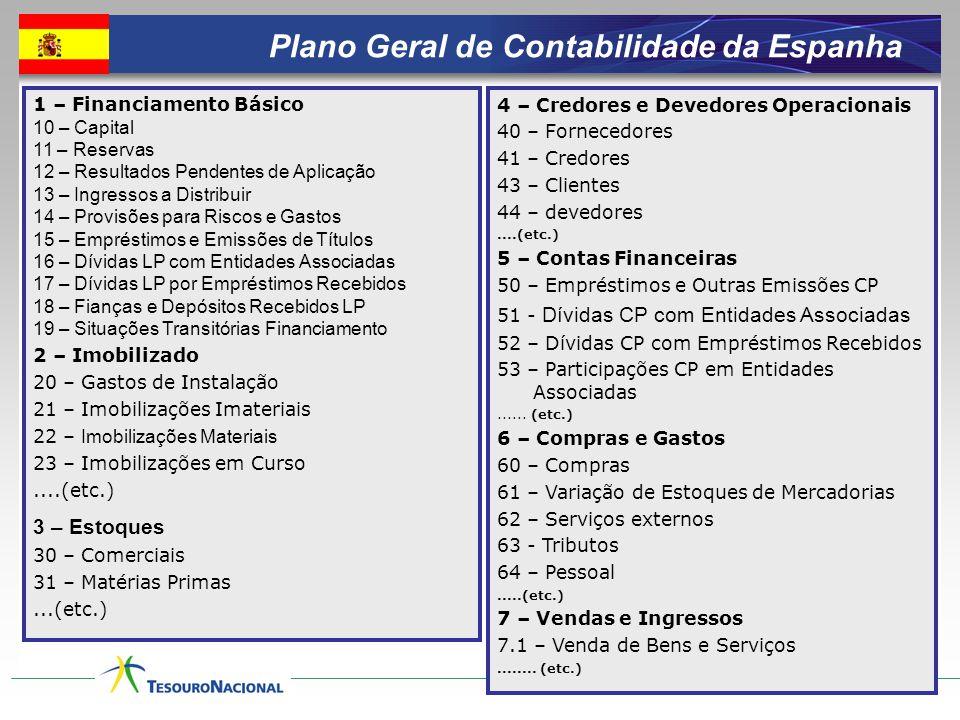 Plano Oficial de Contabilidade Pública de Portugal 0 – Contas do controle orçamentário e de ordem 01 – Orçamento do Exercício (Totais) 02 – Dotações 03 – Previsões 04 - Orçamento de Exercícios Futuros 05 – Compromissos de Exercícios Futuros 1 – Disponibilidades 11 – Caixa 12 – Depósitos em Instituições Financeiras 13 – Conta no Tesouro 15 – Títulos Negociáveis 18 – Outras Aplicações de Tesouraria 19 – Provisões para Aplicações de Tesouraria 2 – Terceiros 21 – Clientes 22 – Fornecedores 23 – Empréstimos Obtidos....(etc.) 3 – Estoques 31 – Compras 32 – Mercadorias...(etc.) 4 – Imobilizações 41 – Investimentos Financeiros 42 – Imobilizações Corpóreas....(etc.) 5 – Fundo Patrimonial 51 – Patrimônio 56 – Reservas de Reavaliação 57 – Reservas 59 – Resultados Transitados 6 – Custos e Perdas 7 – Proveitos e Ganhos 8 - Resultados