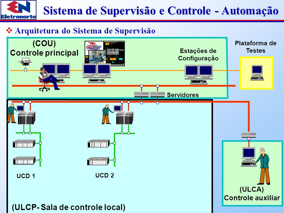 Sistema de Supervisão e Controle - Automação  UCD (Unidade de controle digital)  Redundância nos módulos principais  Comunicação via rede de fibra óptica  UCD única para cada UGH da usina / Vertedouro / Serv.