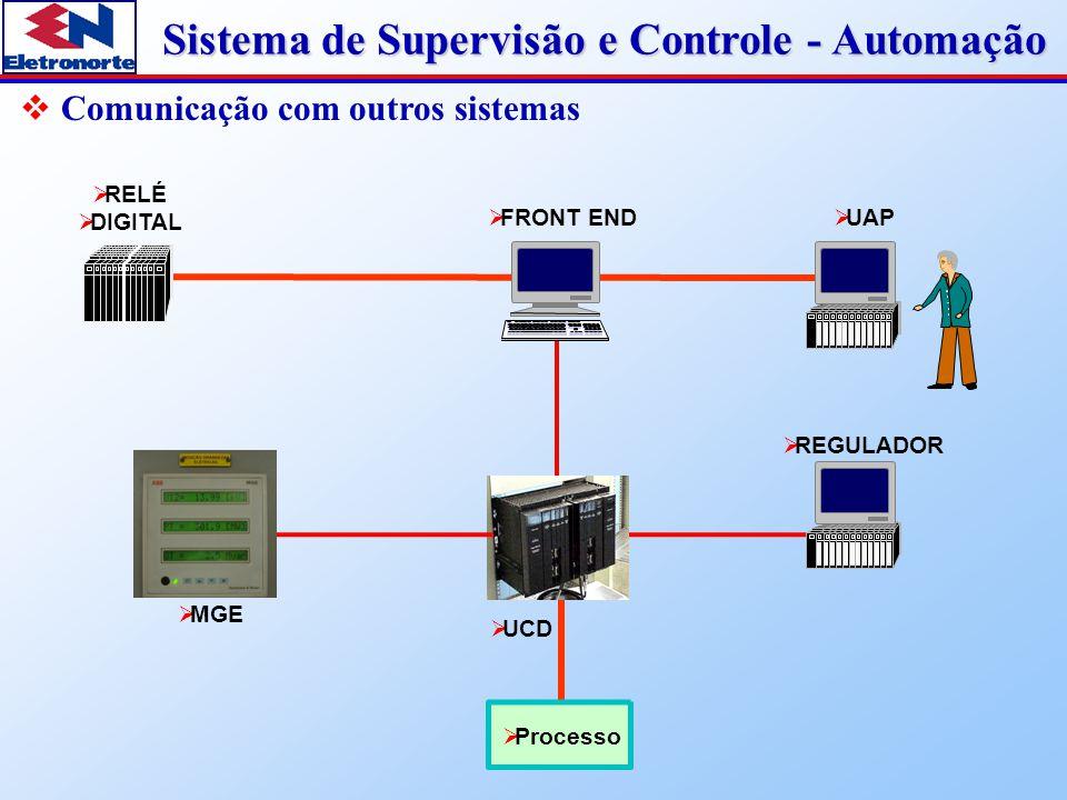 Sistema de Supervisão e Controle - Automação IHM (Interface homem-máquina )