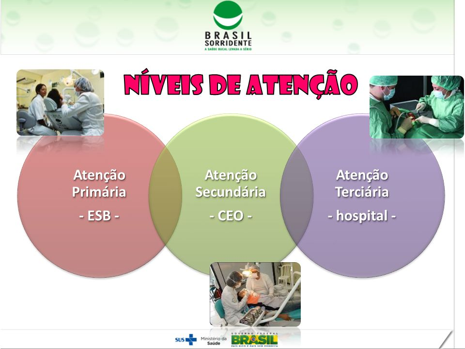 Atenção Primária - ESB - Atenção Secundária - CEO - Atenção Terciária - hospital -